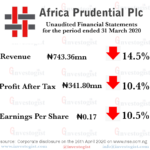 Africa Prudential releases Q1 2020 Financial Report