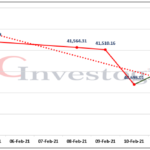 NSE weekly report: Investors' lose N662.65 billion as index drop by 3.04%